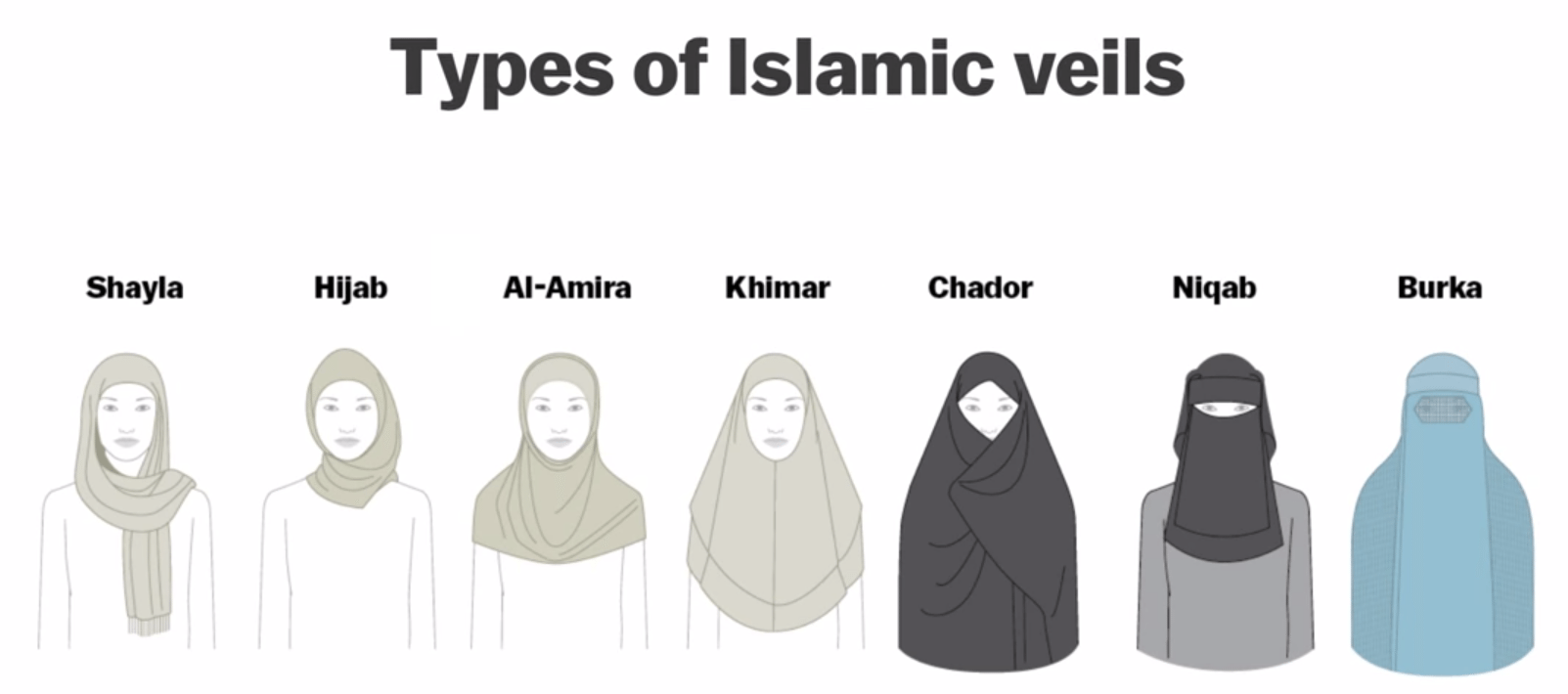 Types of Islamic veils